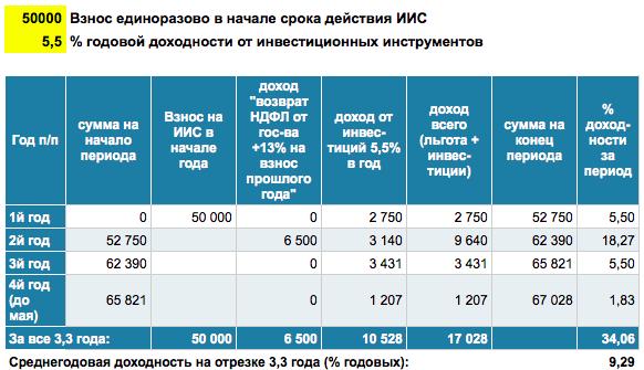ИИС_Вычет_Инвестиции5,5%_Разово