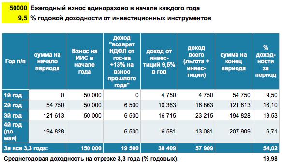 ИИС_Вычет_Инвестиции9,5%_Ежегодно