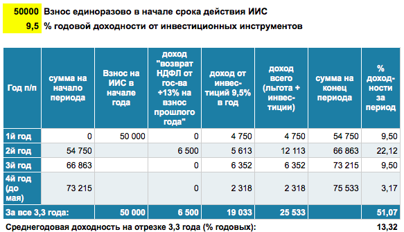 ИИС_Вычет_Инвестиции9,5%_Разово