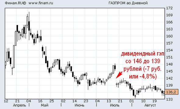 ГрафикАкцииГазпром2016году