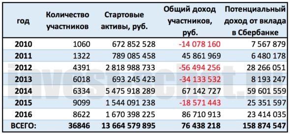 ЛЧИ биржевая статистика