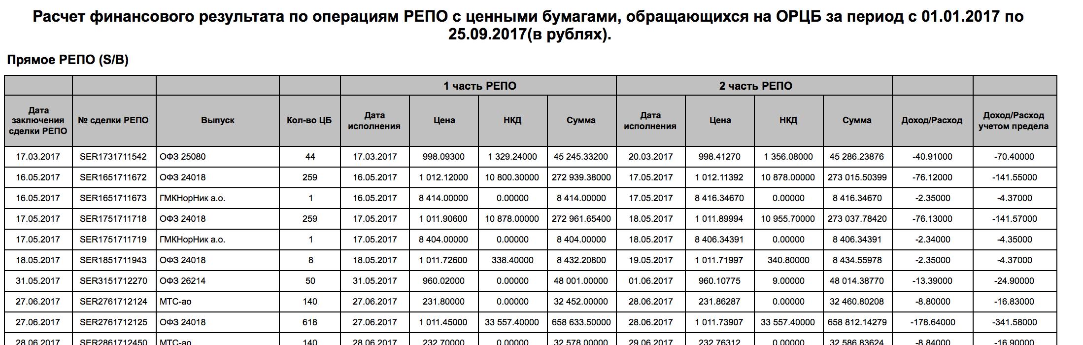 Сделки РЕПО брокера ВТБ24