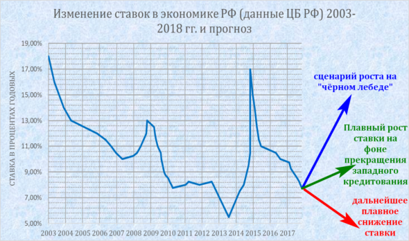 Прогноз доходности ОФЗ