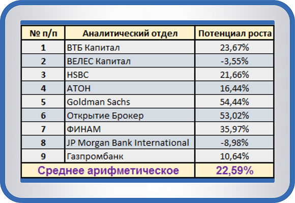 Консенсус-прогноз по акции Аэрофлот-росс.авиалин(ПАО)ао