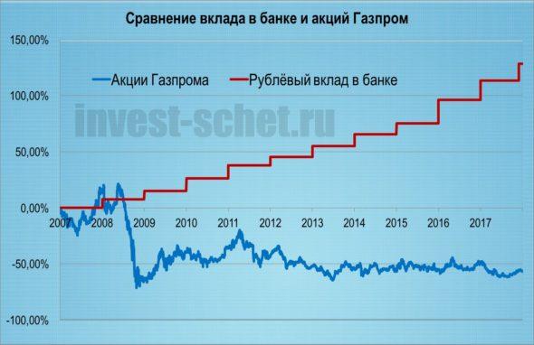Акции или вклад в банке