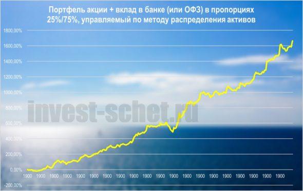 Портфель акции и ОФЗ