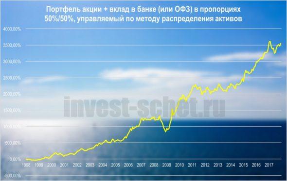 Портфель ОФЗ и акции
