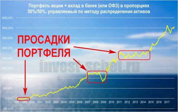 Портфель акции и облигации