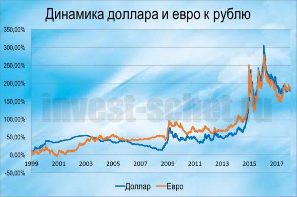 Что лучше доллар или евро