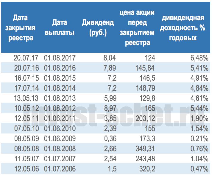 Дивидендная доходность Газпрома