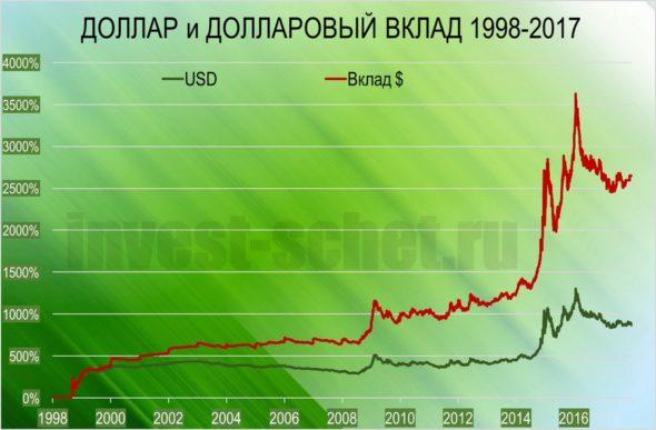 Доллар на ИИС