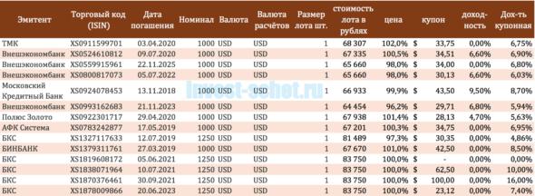 Еврооблигации на ИИС