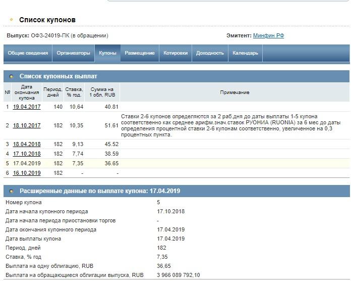 Купонные выплаты ОФЗ 24019