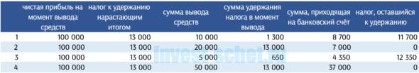 Налог при выводе средств с брокерского счёта