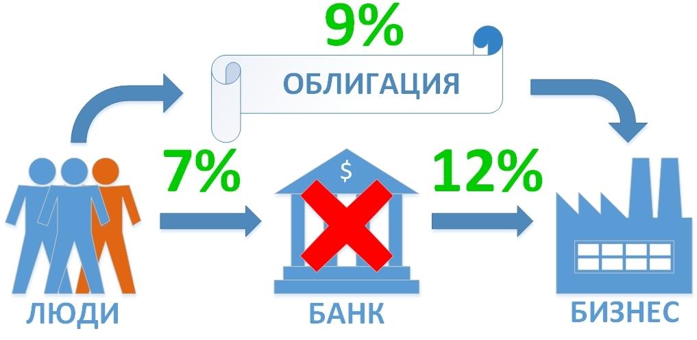 Сравнение ставок по ипотечным кредитам и облигациям