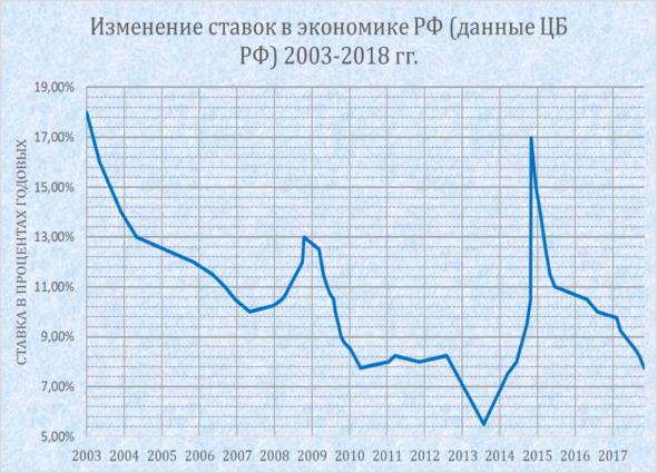 Изображение - Доходность офз за 2019-2020 год Prognoz_dohodnosti_OFZ_stavki2-590x425