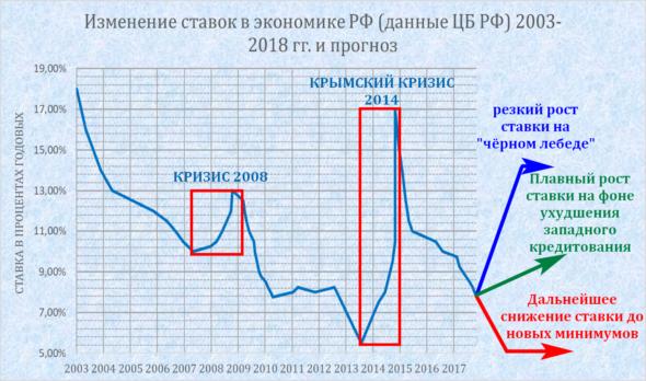 Изображение - Доходность офз за 2019-2020 год Stavka_bankovskaya_prognoz03-590x348