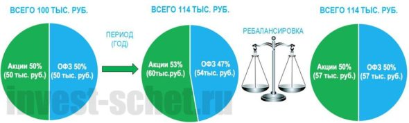 Ребалансировка для Asstets Allocation