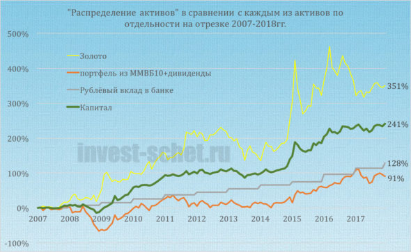 Assets Allocation на ИИС